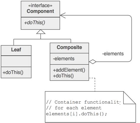 composite design pattern in software engineering data structures how to store math expression in c list