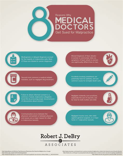 8 Reasons To Avoid Medication by 8 Reasons Why Doctors Get Sued For Malpractice