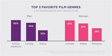 film comedy genres film favorite film genres 183 media use in the middle east