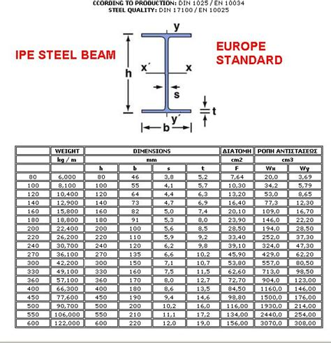 steel section sizes pdf steel i beam size chart pdf bing images