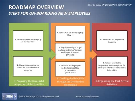 hr roadmap template onboarding orientation how to on board new employees