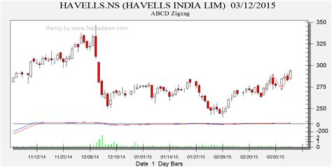 abcd pattern technical analysis voltas havells and auro pharma abcd zig zag pattern