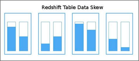 Redshift Create Table by Redshift Table Data Skew And How To Avoid It Dwgeek
