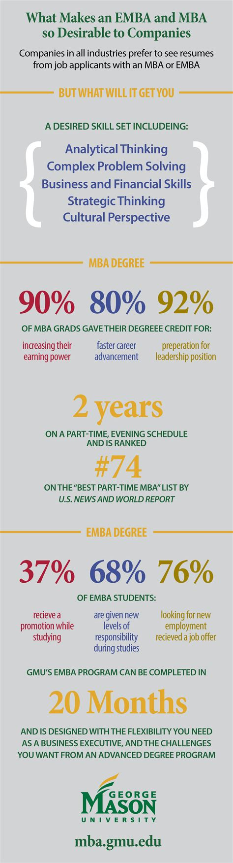 George Mba Program Ranking by What Makes An Emba Mba So Desirable To Companies