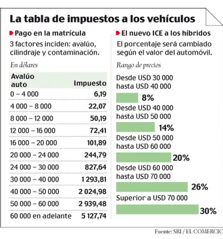 tabla impuestos vehiculos 2016 colombia tabla de avaluo de vehiculos ecuador tabla impuestos