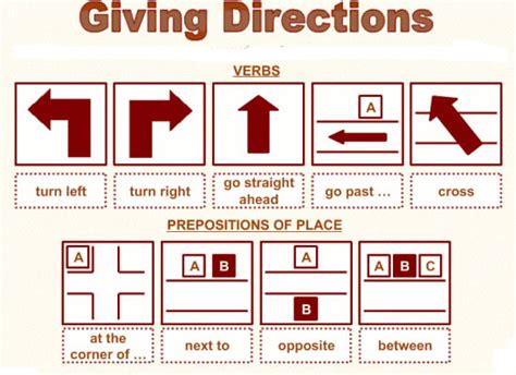giving directions in lesson