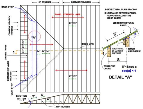 Hip Roof Construction Details Pfs 183 Teco Techtip