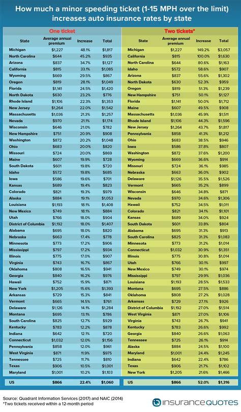 auto insurance rates whats fact  fiction