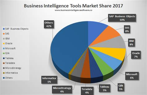 best business intelligence tools bi business intelligence tools market 2017 archives