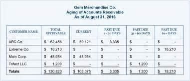 Accounts Receivable Aging Report Sample Accounts Receivable And Bad Debts