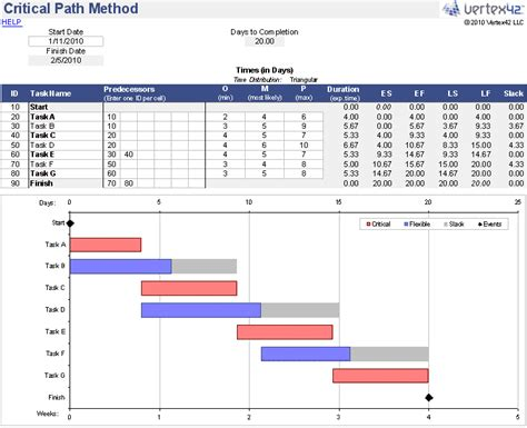 event critical path template critical path method cpm spreadsheet pert algorithm