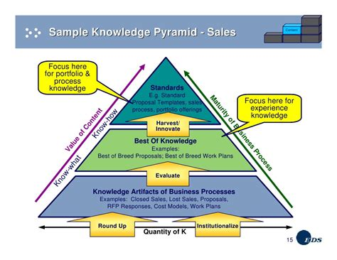 km as the engine of business process improvement