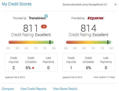 Transunion Credit Score Formula Credit Karma Review Not A Scam And Pretty Accurate
