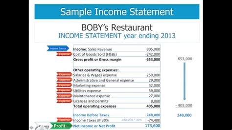putting together your personal profit and loss table fiscal fizzle