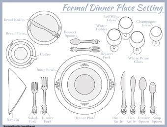3 Ways To Set A Table Wikihow Place Setting Template