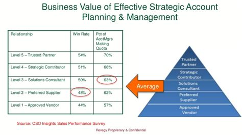 strategic account planning what separates the great from