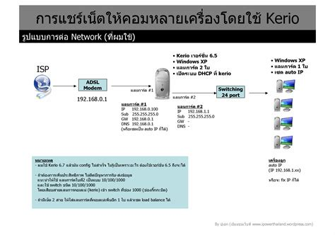Run My Own Background Check Ipower Thailand S ไอเพาเวอร พล งแห งการสร างสรรค