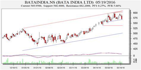 pattern day trader india century textile ambuja cement and bata india chart pattern