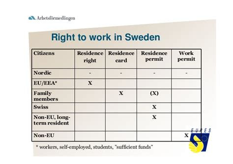 Work Permit After Mba In Denmark by Living And Working In Sweden In 2010 Presented By Eures