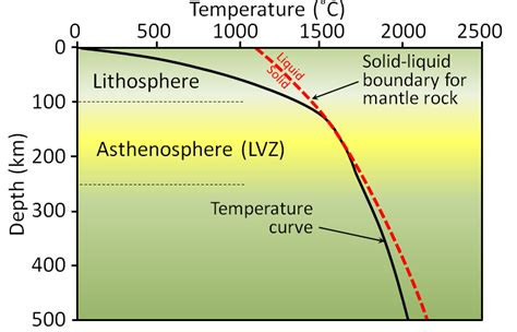 s temp 9 2 the temperature of earth s interior physical geology