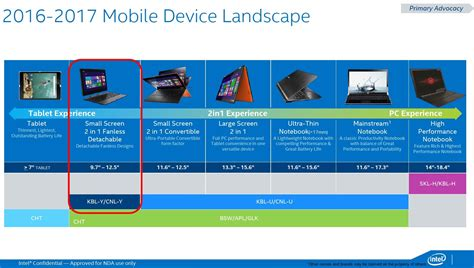 intel mobile processors intel roadmap details kaby lake coffee lake and