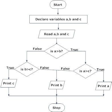 c code to flowchart flowchart to find largest among three numbers coding