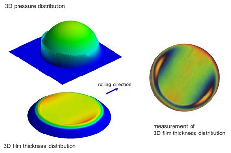 parasitic power losses in hydrodynamic bearings 15368 erosion testing of structural steels for offshore