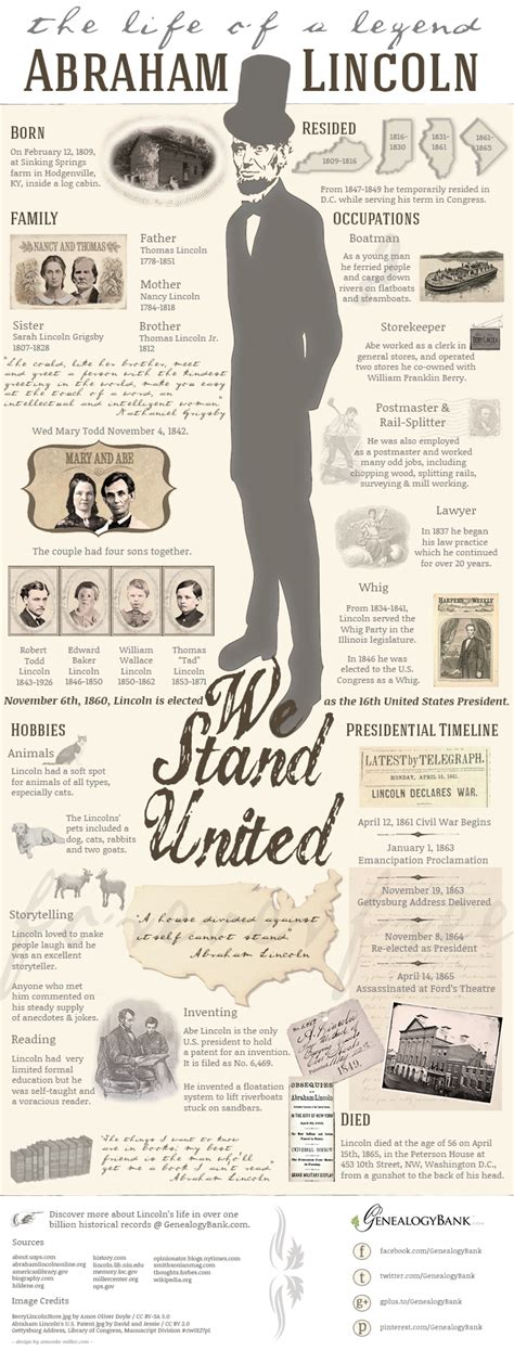 abe lincoln family tree abraham lincoln the of a legend infographic