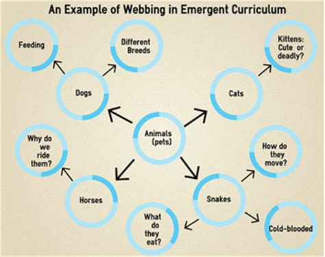 theme curriculum definition what is emergent curriculum in early childhood study