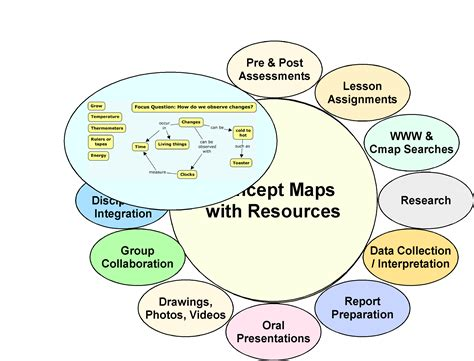 what is a concept map cmap cmap software