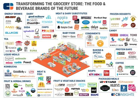 food brands list attacking groceries 120 food beverage startups in one infographic