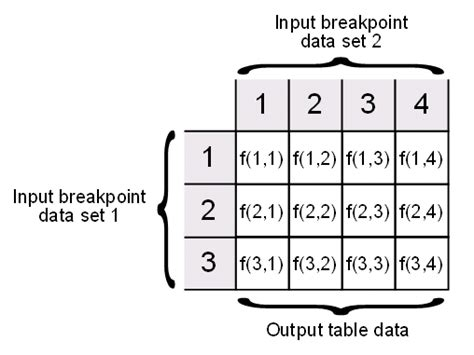 Lookup Table Anatomy Of A Lookup Table Matlab Simulink