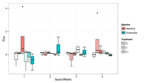 r plot colors colors r side by side grouped boxplot stack overflow