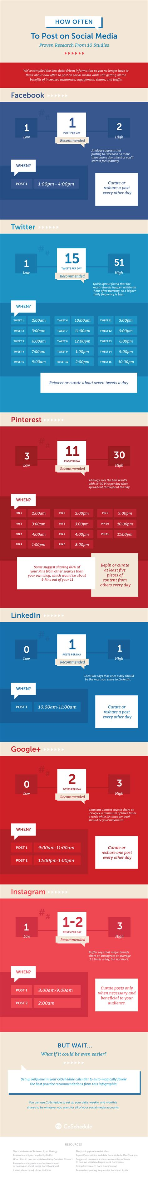 7 Social Networks You Should Be Logging On To by 7 Tips To Automate Social Media Marketing Like A