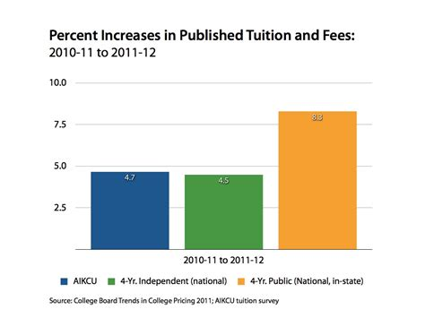 Southern Mba Tuition And Fees by Looking At Trends Aikcu Tuition Increases In Line With