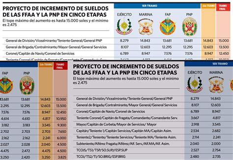 sueldo 2016 para un instrumentador quirrgico en argentina sueldo basico de un profesor 2016 sieldo de un profesor en