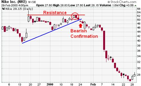 reversal trend pattern ihub speakeasy message board investorshub