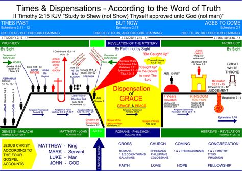 history of opinions on the scriptural doctrine of retribution classic reprint books charts dispensational timelines romans thru philemon