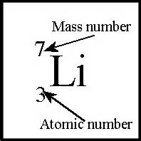 What Is The Number Of Protons For Lithium Additional Physics Topic 12