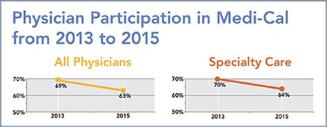 Medi Cal Office Sacramento by Drop In Percentage Of Physicians Participating In Medi Cal