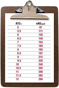 hemoglobin 1 ac results graph diabetes inc a1c conversion diabetes inc