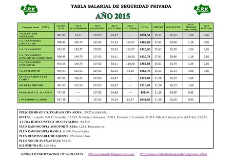 calculo salarial 2016 colombia tabla salarial docente 2015 en colombia autos post