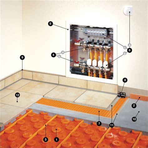 riscaldamento a pavimento a basso spessore sistema innovativo di riscaldamento a pavimento a basso
