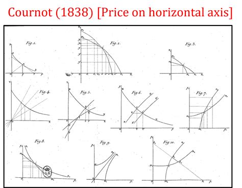 axis price notation why is price on the vertical axis and quantity