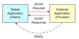 siebel workflow questions how to siebel siebel eai questions web services