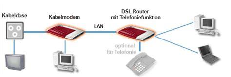 Kabel Data Modem kabel modem router installationsschema und ratgeber