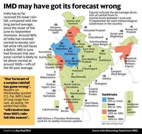 what is the normal room temperature in india imd may got its monsoon forecast wrong livemint