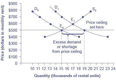 Rent A Floor Price by Price Ceilings And Price Floors Voer