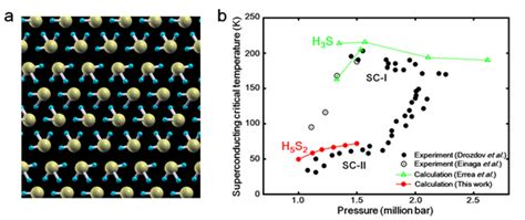 Hydrogen Phase At Room Temperature by Japanese Researchers Find New Superconductivity Phase Of