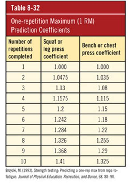 one rep max bench chart predicted 1 rm vs actual 1 rm